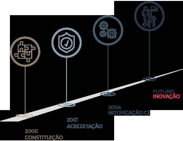 diagram_historia_v4